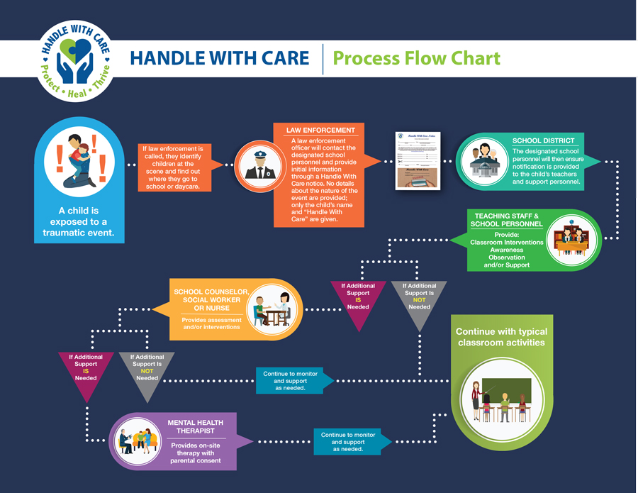 Handle With Care Flow Chart